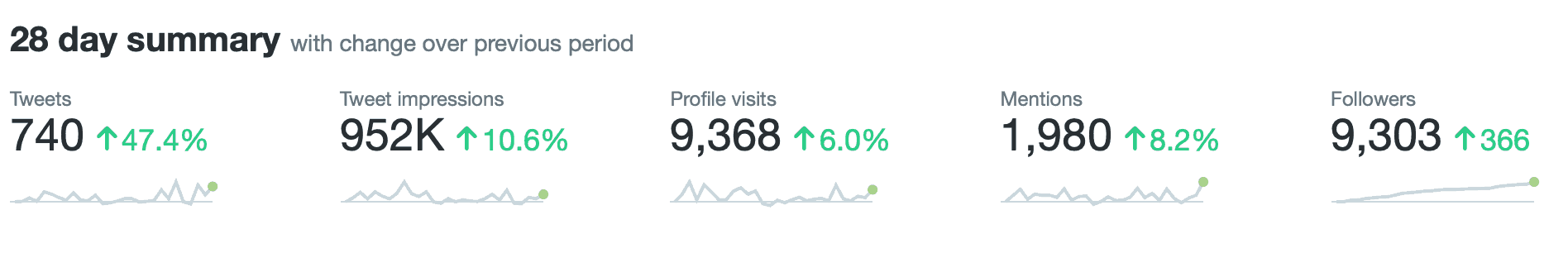An easy guide to understanding Twitter analytics: gaining followers